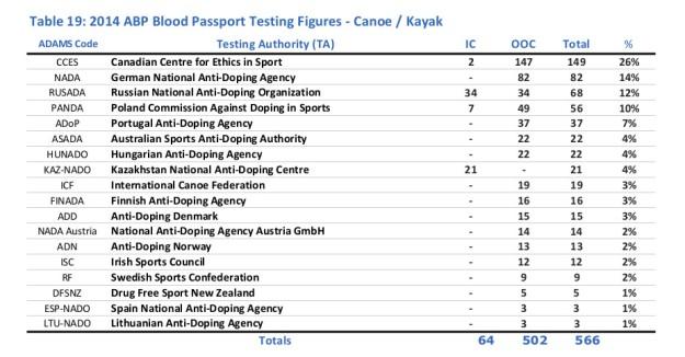 Athlete Blood Passport testing figures for canoe / kayak in 2014