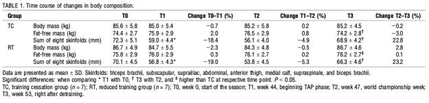 physiological-effects-of-tapering-table1